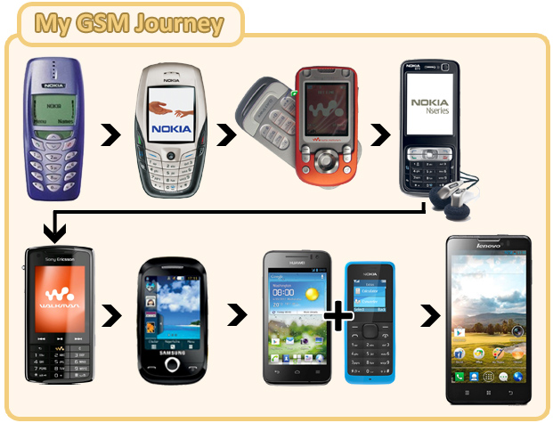My GSM Journey
